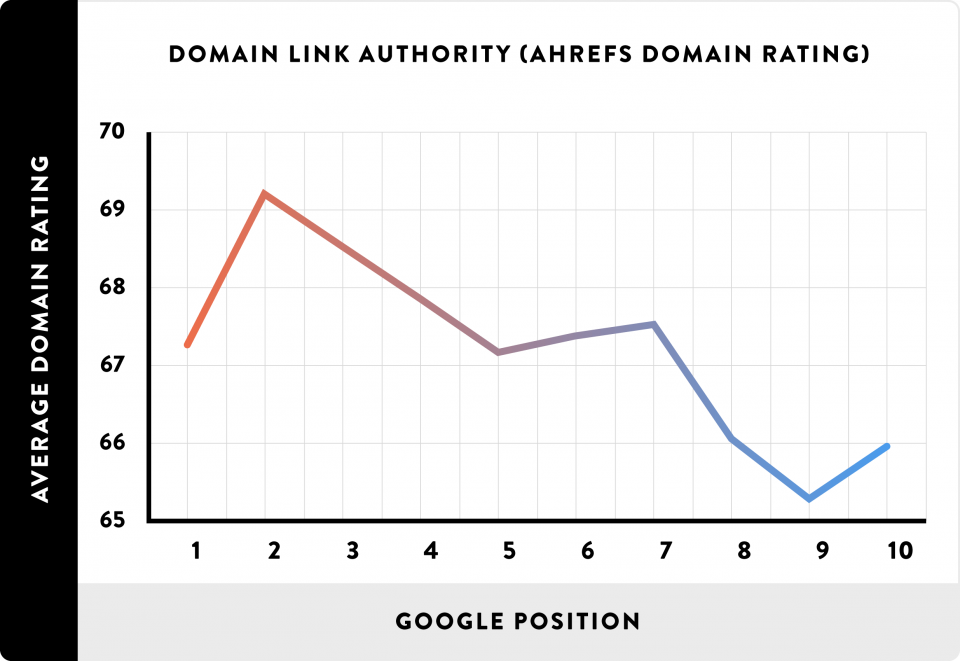Корреляция ранжирования с авторитетностью домена