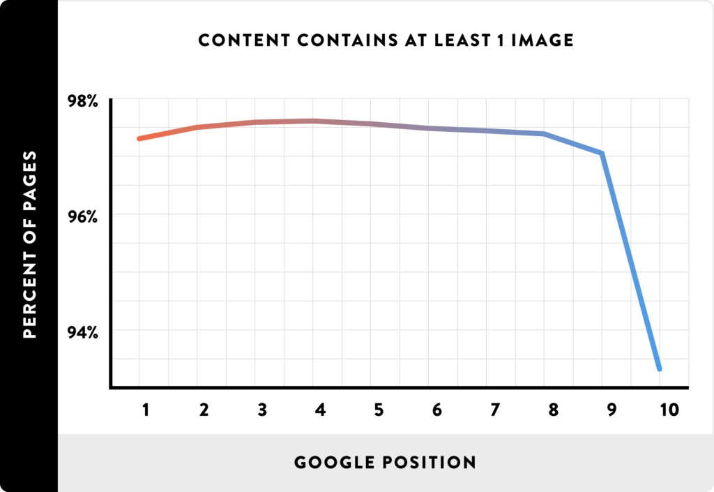 Зависимость видимости в Google от наличия мультимедийного контента