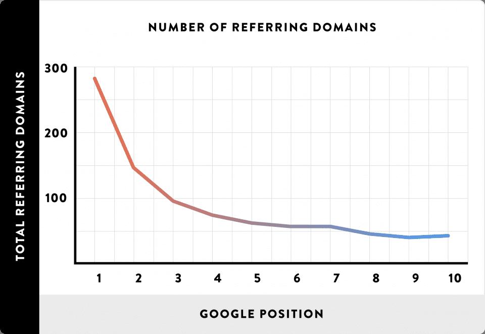 Кореляция выдачи и количества ссылающихся доменов